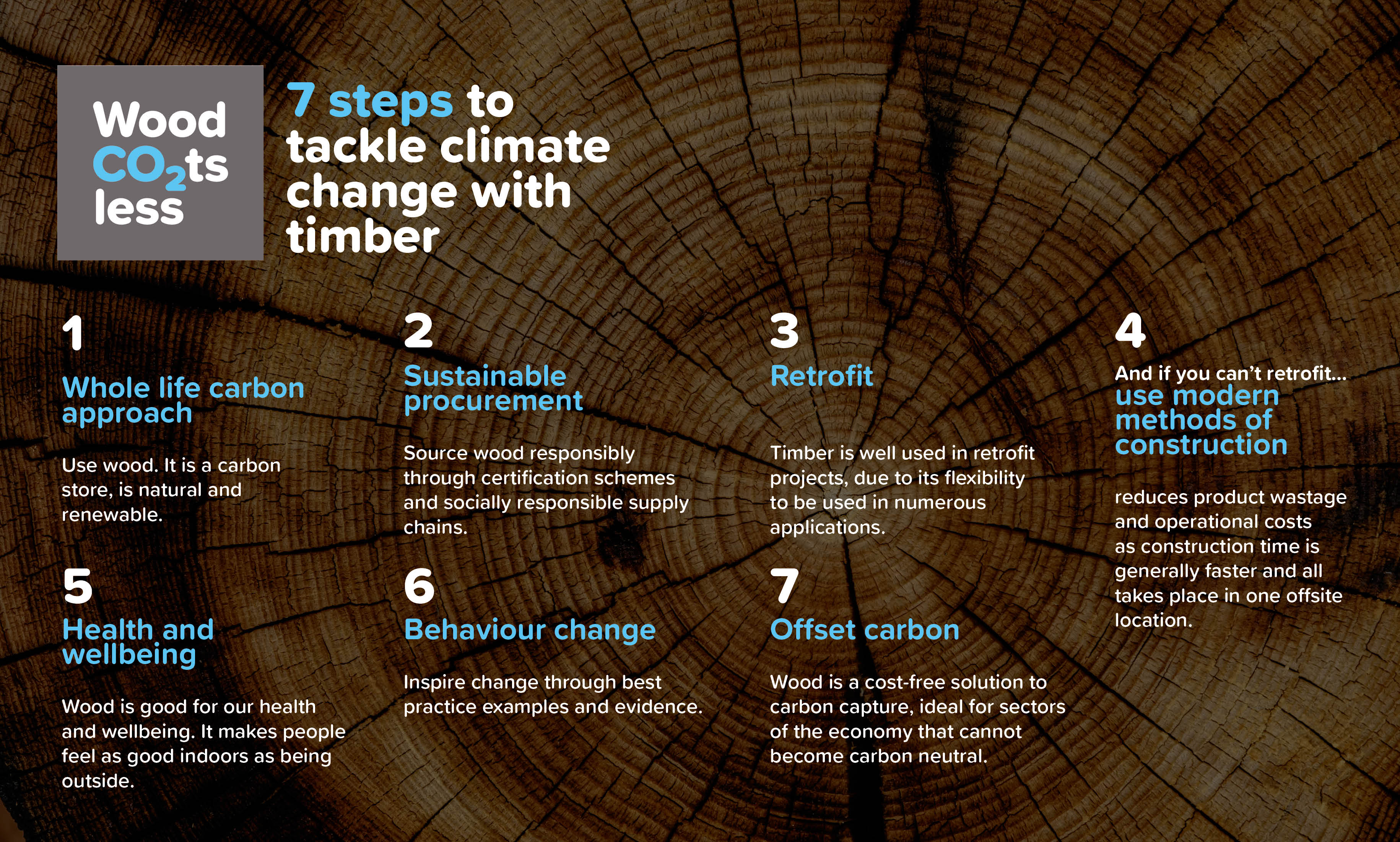 Image explaining '7 steps to tackle climate change with timber' all steps relate to above content